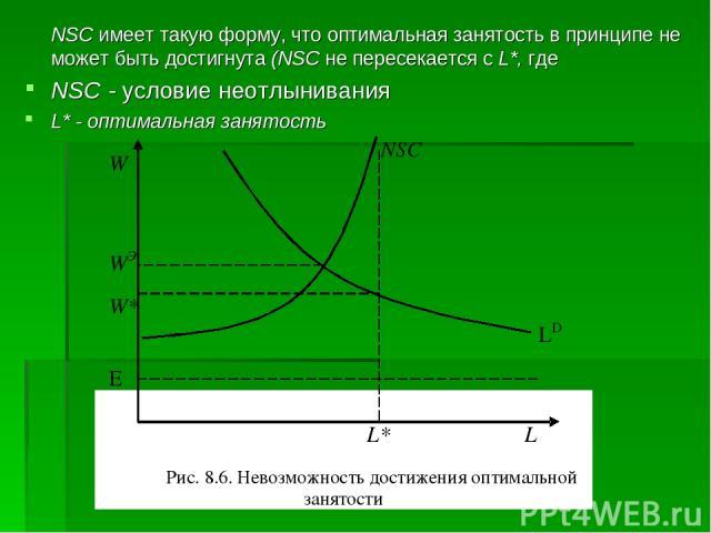 NSC имеет такую форму, что оптимальная занятость в принципе не может быть достигнута (NSC не пересекается с L*, где NSC - условие неотлынивания L* - оптимальная занятость