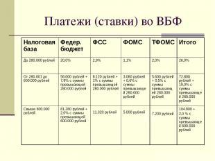 Платежи (ставки) во ВБФ