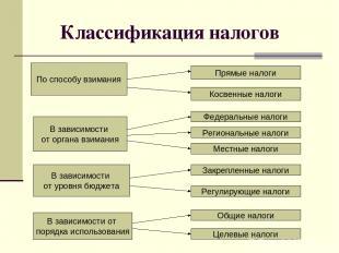 Классификация налогов По способу взимания В зависимости от органа взимания В зав