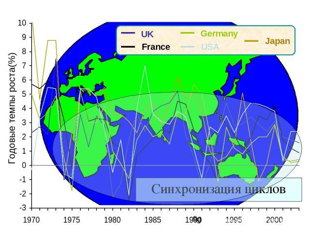 UK France USA Germany Japan Синхронизация циклов Годовые темпы роста(%) fig