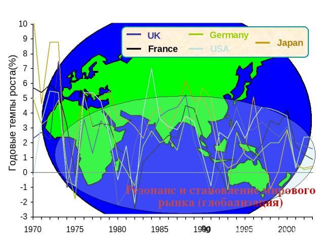 UK France USA Germany Japan Резонанс и становление мирового рынка (глобализация) Годовые темпы роста(%) fig