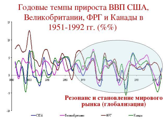 Годовые темпы прироста ВВП США, Великобритании, ФРГ и Канады в 1951-1992 гг. (%%) Резонанс и становление мирового рынка (глобализация)