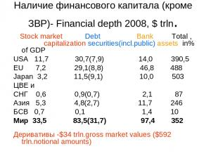 Наличие финансового капитала (кроме ЗВР)- Financial depth 2008, $ trln. Stock ma