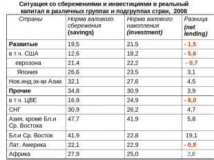 Ситуация со сбережениями и инвестициями в реальный капитал в различных группах и