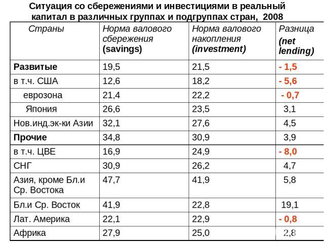Ситуация со сбережениями и инвестициями в реальный капитал в различных группах и подгруппах стран, 2008 Cтраны Норма валового сбережения (savings) Норма валового накопления (investment) Разница (net lending) Развитые 19,5 21,5 - 1,5 в т.ч. США 12,6 …
