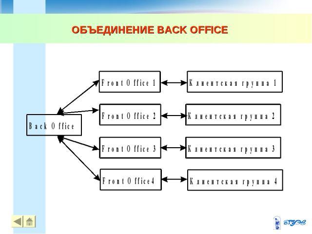 ОБЪЕДИНЕНИЕ BACK OFFICE * *