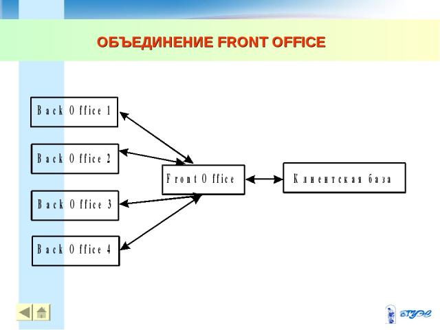 ОБЪЕДИНЕНИЕ FRONT OFFICE * *