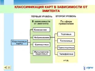 КЛАССИФИКАЦИЯ КАРТ В ЗАВИСИМОСТИ ОТ ЭМИТЕНТА *