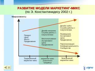 РАЗВИТИЕ МОДЕЛИ МАРКЕТИНГ-МИКС (по Э. Константинидесу 2002 г.) * *