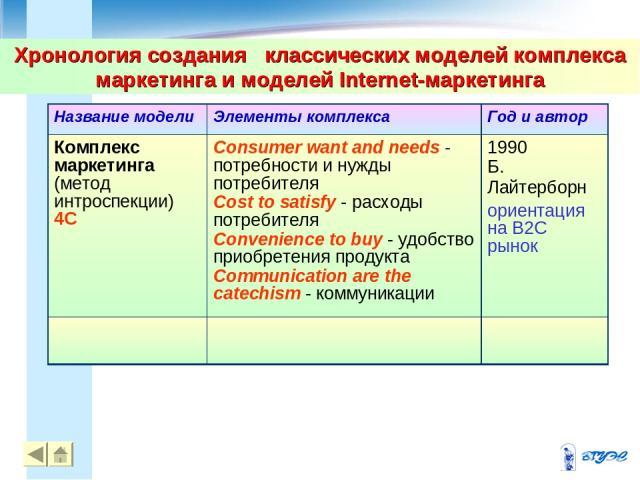 Хронология создания классических моделей комплекса маркетинга и моделей Internet-маркетинга * *
