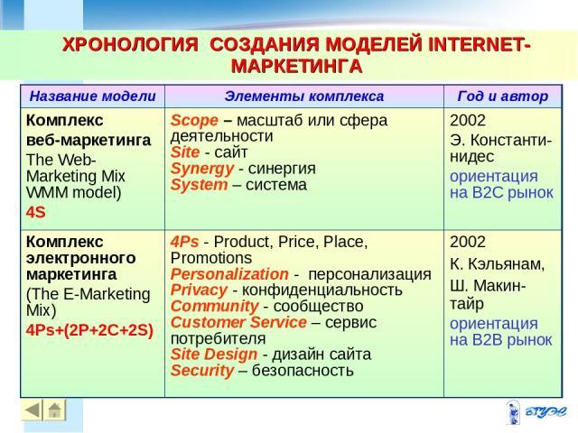 ХРОНОЛОГИЯ СОЗДАНИЯ МОДЕЛЕЙ INTERNET-МАРКЕТИНГА * *