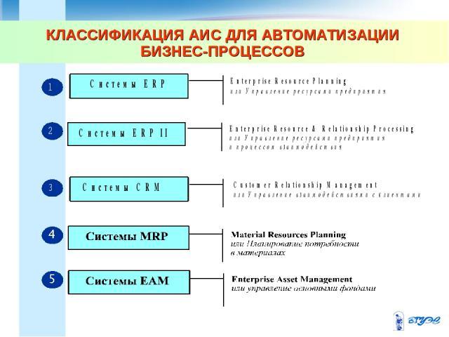 КЛАССИФИКАЦИЯ АИС ДЛЯ АВТОМАТИЗАЦИИ БИЗНЕС-ПРОЦЕССОВ