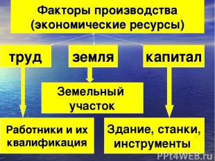 Факторы производства (экономические ресурсы) труд земля капитал Работники и их к