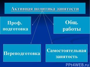 Активная политика занятости Проф. подготовка Переподготовка Общ. работы Самостоя