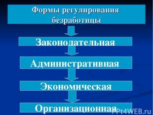 Формы регулирования безработицы Законодательная Административная Экономическая О