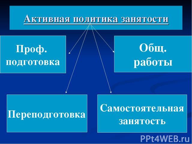 Активная политика занятости Проф. подготовка Переподготовка Общ. работы Самостоятельная занятость