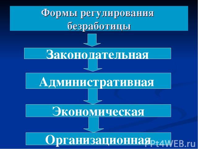Формы регулирования безработицы Законодательная Административная Экономическая Организационная