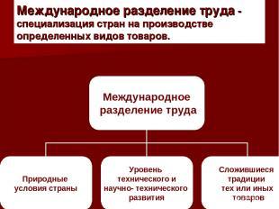 Международное разделение труда - специализация стран на производстве определенны