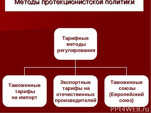 Методы протекционистской политики