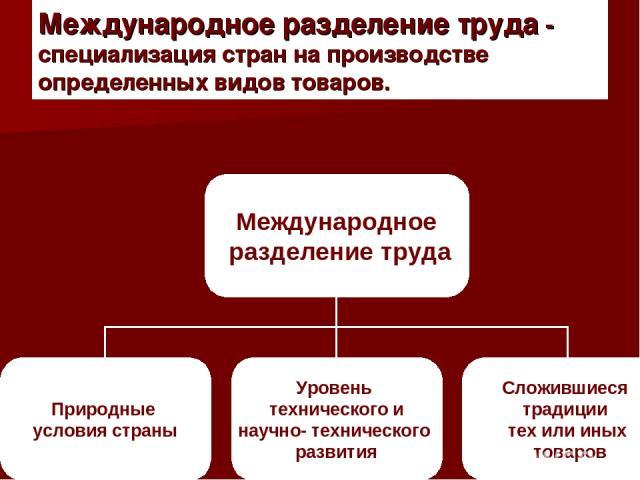 Международное разделение труда - специализация стран на производстве определенных видов товаров.