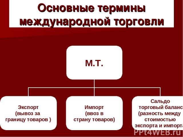 Основные термины международной торговли