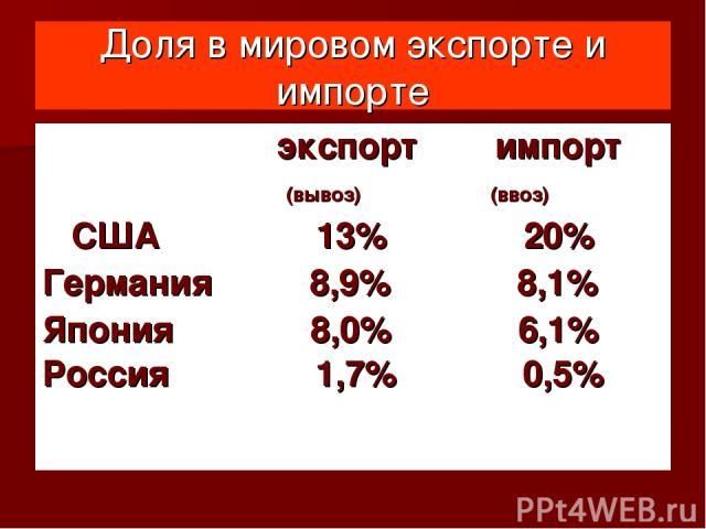 Доля в мировом экспорте и импорте экспорт импорт (вывоз) (ввоз) США 13% 20% Германия 8,9% 8,1% Япония 8,0% 6,1% Россия 1,7% 0,5%