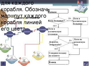 4. На фрагменте алгоритма «Соберись в школу» выбери номера команд, которые будут