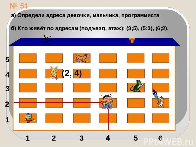 № 51 1 2 3 4 5 1 2 3 4 5 6 (2, 4) 4 2 а) Определи адреса девочки, мальчика, программиста б) Кто живёт по адресам (подъезд, этаж): (3;5), (5;3), (6;2).