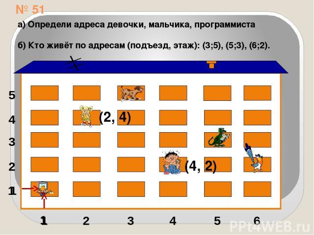 № 51 1 2 3 4 5 1 2 3 4 5 6 (2, 4) (4, 2) 1 1 а) Определи адреса девочки, мальчика, программиста б) Кто живёт по адресам (подъезд, этаж): (3;5), (5;3), (6;2).
