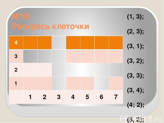№55 Раскрась клеточки (1, 3); (2, 3); (3, 1); (3, 2); (3, 3); (3, 4); (4; 2); (5, 2); (6, 1); (6, 2); (6, 3) 4 3 2 1 1 2 3 4 5 6 7