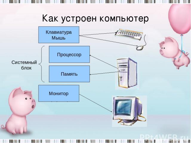 Как устроен компьютер Устройство ввода информации Устройство вывода информации Устройство запоминания Устройство обработки Клавиатура Мышь Монитор Память Процессор Системный блок