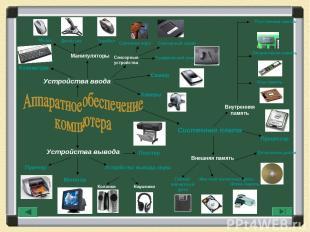 Устройства ввода Устройства вывода Системная плата Манипуляторы Мышь Трекбол Джо