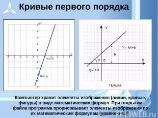 Компьютер хранит элементы изображения (линии, кривые, фигуры) в виде математичес