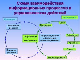 Схема взаимодействия информационных процессов и управленческих действий Реализац