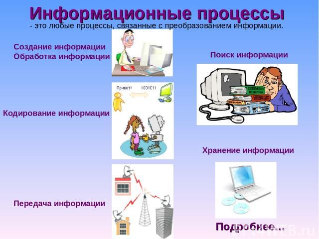 Информационные процессы Создание информации Обработка информации Хранение информации Передача информации Поиск информации Кодирование информации - это любые процессы, связанные с преобразованием информации. Подробнее…