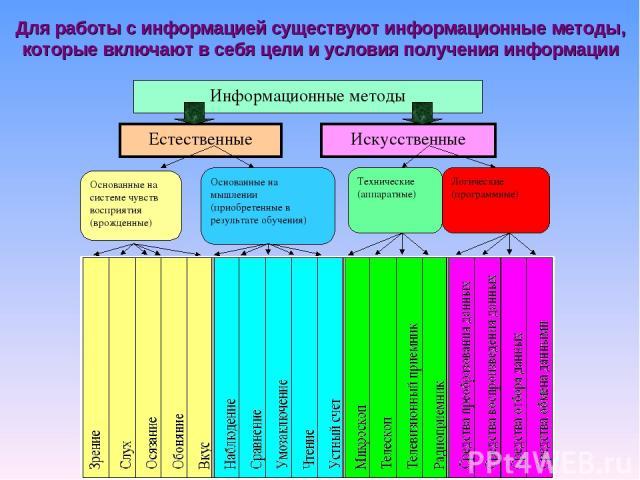 Для работы с информацией существуют информационные методы, которые включают в себя цели и условия получения информации Основанные на системе чувств восприятия (врожденные)
