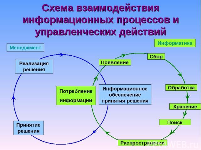 Схема взаимодействия информационных процессов и управленческих действий Реализация решения Принятие решения Информационное обеспечение принятия решения Менеджмент Информатика Появление Сбор Хранение Обработка Поиск Распространение Потребление информации