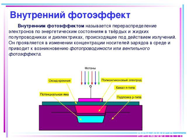 Внутренний фотоэффект Внутренним фотоэффектом называется перераспределение электронов по энергетическим состояниям в твёрдых и жидких полупроводниках и диэлектриках, происходящее под действием излучений. Он проявляется в изменении концентрации носит…