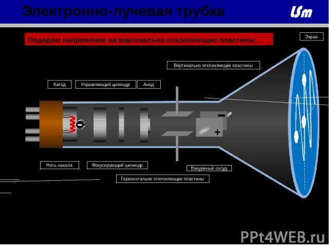 + - + - Нить накала Анод Катод Управляющий цилиндр Фокусирующий цилиндр Горизонтально отклоняющие пластины Вертикально отклоняющие пластины Экран Вакуумный сосуд Подадим напряжение на горизонтально отклоняющие пластины. Подадим напряжение на вертика…