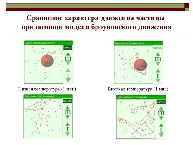 Низкая температура (1 мин) Высокая температура (1 мин) Сравнение характера движения частицы при помощи модели броуновского движения