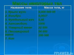 Массы некоторых тел Название тела Масса тела, кг 1. Крыло мухи 2. Колибри 3. Фут