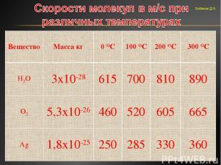 Бибиков Д.Н. Вещество Масса кг 0 ОС 100 ОС 200 ОС 300 ОС Н2О 3х10-28 615 700 810