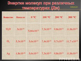 Бибиков Д.Н. Вещество Масса кг 0 ОС 100 ОС 200 ОС 300 ОС Н2О 3х10-26 5,66х10-21