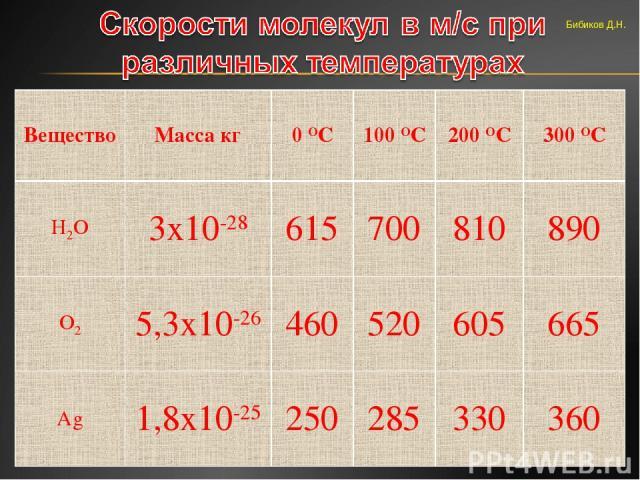 Бибиков Д.Н. Вещество Масса кг 0 ОС 100 ОС 200 ОС 300 ОС Н2О 3х10-28 615 700 810 890 O2 5,3х10-26 460 520 605 665 Аg 1,8х10-25 250 285 330 360