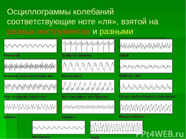 Осциллограммы колебаний соответствующие ноте «ля», взятой на разных инструментах и разными голосами.