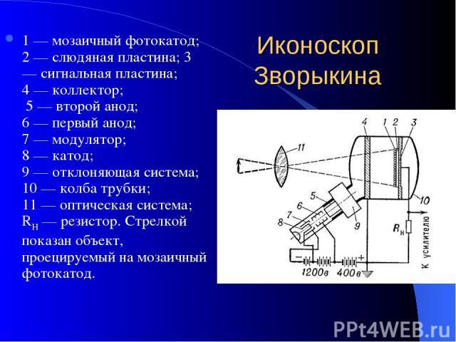 Иконоскоп Зворыкина 1 — мозаичный фотокатод; 2 — слюдяная пластина; 3 — сигнальная пластина; 4 — коллектор; 5 — второй анод; 6 — первый анод; 7 — модулятор; 8 — катод; 9 — отклоняющая система; 10 — колба трубки; 11 — оптическая система; RH — резисто…