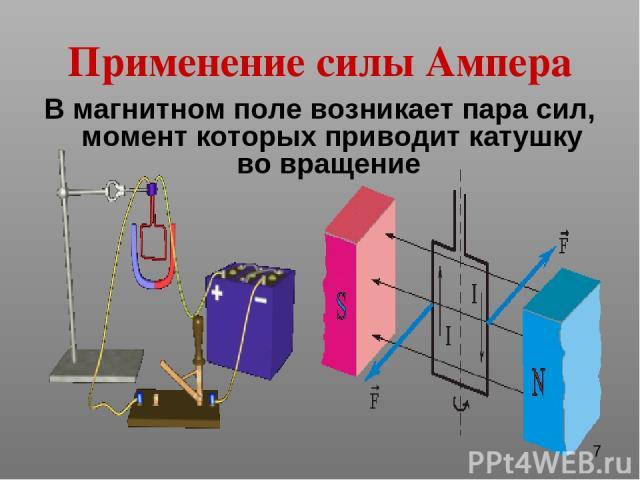 Применение силы Ампера В магнитном поле возникает пара сил, момент которых приводит катушку во вращение