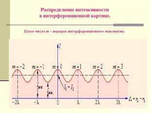 Распределение интенсивности в интерференционной картине. Целое число m – порядок