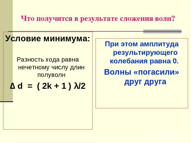 Что получится в результате сложения волн? Условие минимума: Разность хода равна нечетному числу длин полуволн ∆ d = ( 2k + 1 ) λ/2 При этом амплитуда результирующего колебания равна 0. Волны «погасили» друг друга
