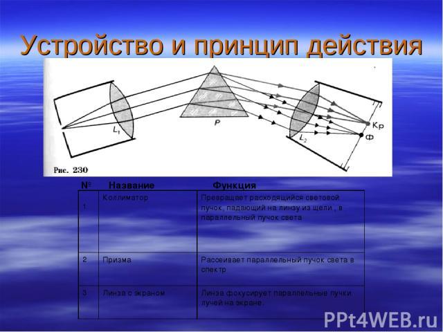 Устройство и принцип действия № Название Функция 1 Коллиматор Превращает расходящийся световой пучок, падающий на линзу из щели , в параллельный пучок света 2 Призма Рассеивает параллельный пучок света в спектр 3 Линза с экраном Линза фокусирует пар…